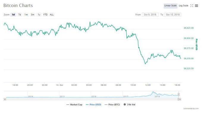 Bitcoin 24-hour chart | Source: CoinMarketCap