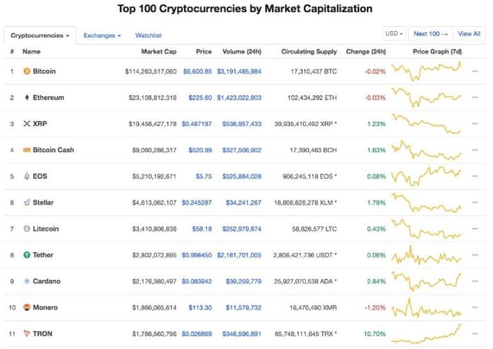 TRX hike to the 11th position   Source: Twitter