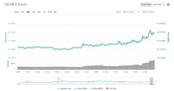 TRX 7d price chart | Source: CoinMarketCap