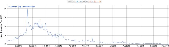 Average transaction fees of Monero | Source: BitInfoCharts
