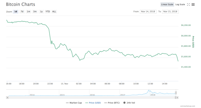 Bitcoin [BTC] one-day price chart | Source: CoinMarketCap