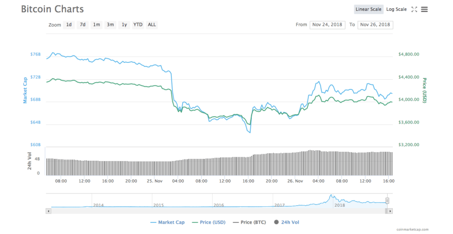 Bitcoin [BTC] price chart | Source: CoinMarketCap