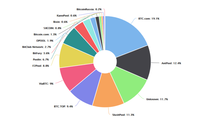 Bitcoin hashrate distribution   Source: Blockchain