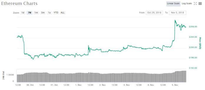 ETHUSD 7d price chart | Source: coinmarketcap