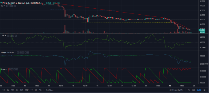 LTC 1 hour chart | Source: TradingView