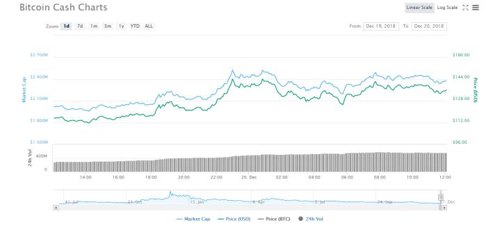 Source: Coin Market Cap