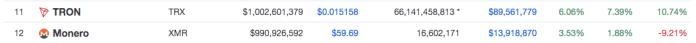 Tron surpasses Monero in terms of market cap   Source: CoinMarketCap