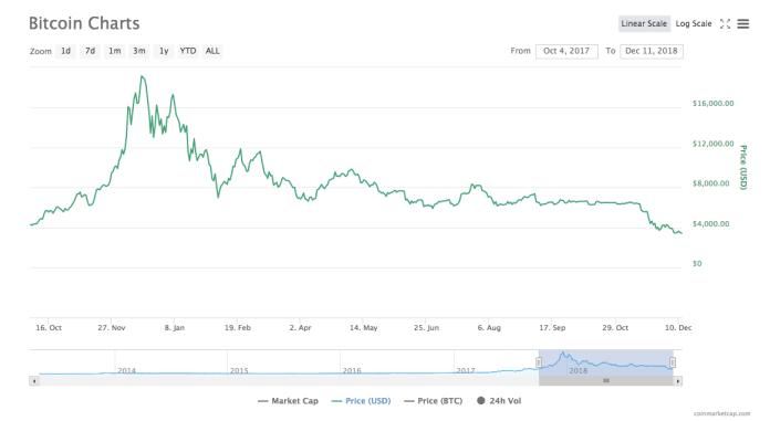 Bitcoin price chart | Source: CoinMarketCap