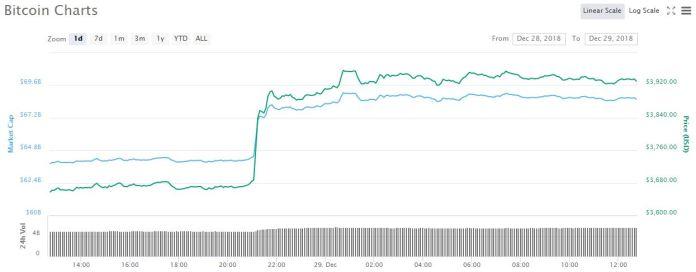 Bitcoin 1-day price graph | Source: CoinMarketCap