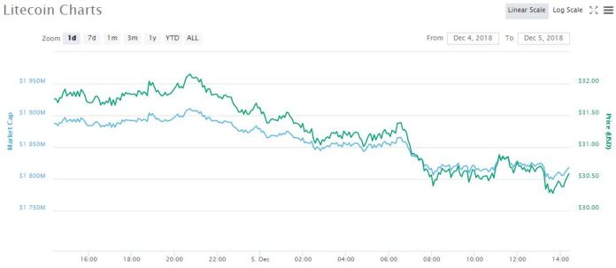LTC 1-day price chart | Source: coinmarketcap
