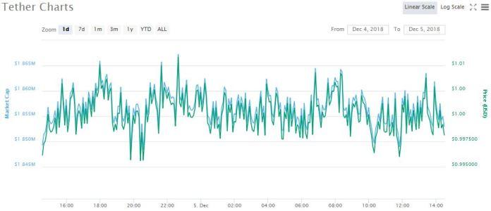 USDT 1-day price chart | Source: coinmarketcap