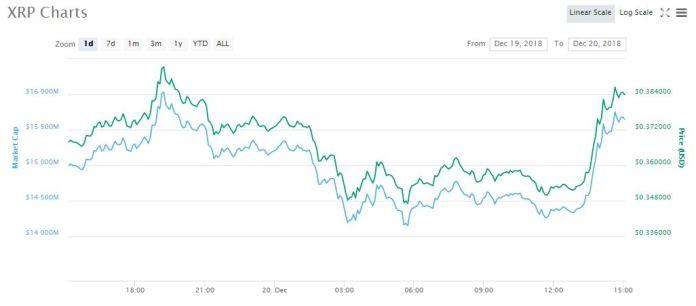 XRP 1-day chart   Source: CoinMarketCap