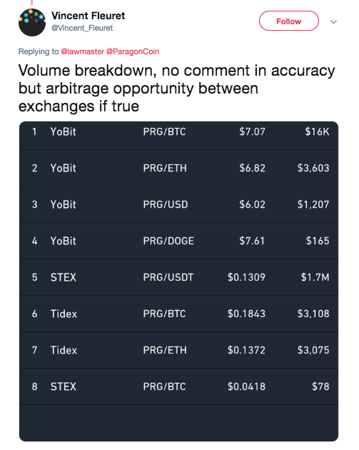Vincent Fleuret's post on the coin's trade activity YoBit | Source: Trading View