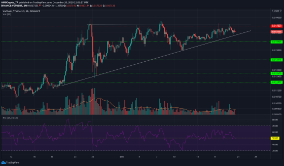 Tron Price Analysis, Aave, VeChain: 20 December