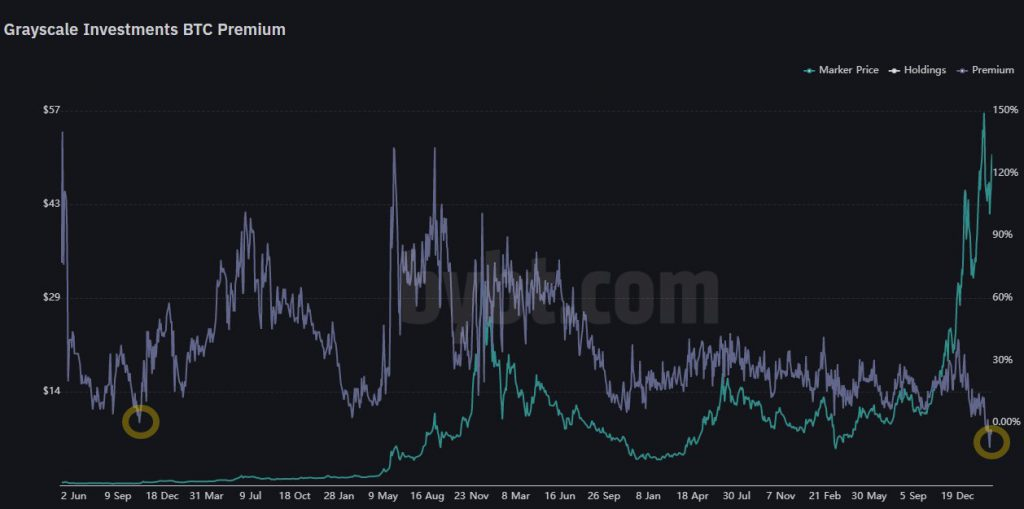 Have we arrived at the peak of Bitcoin's price rally?