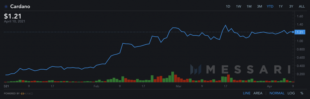The altcoin rally may have ended for LINK, ADA and NPXS