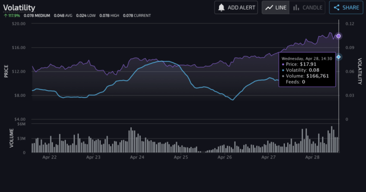 The altcoin rally that's hitting portfolios HNT, ZIL, DOGE, AAVE