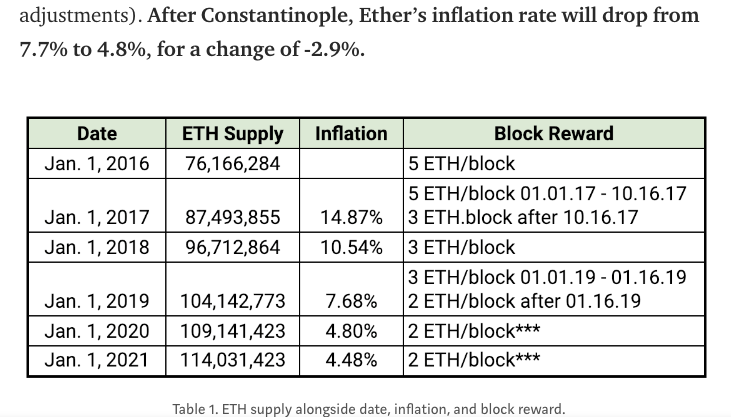 Ethereum inflation rate drop | Source: ConsenSys