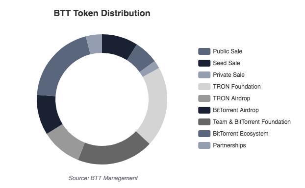 BitTorrent Token Allocation   Source: Binance Research