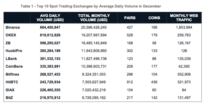 Top 10 Spot Trading Exchanges by Average Daily Volume in December | Source: CryptoCompare