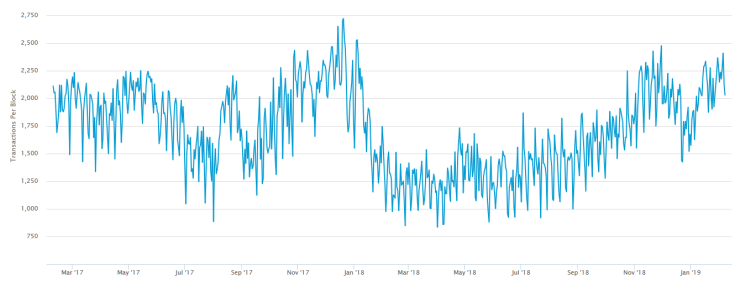 Transactions rates per block | Source: Blockchain