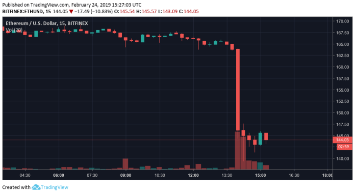 Ethereum crashing in the past hour today