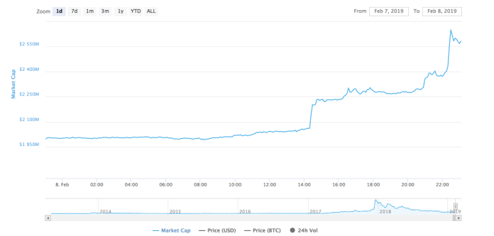 Litecoin one-day price chart | Source: CoinMarketCap