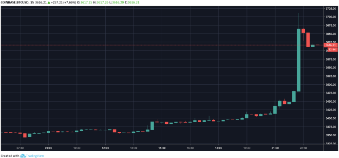 Bitcoin price chart | Source: Trading View