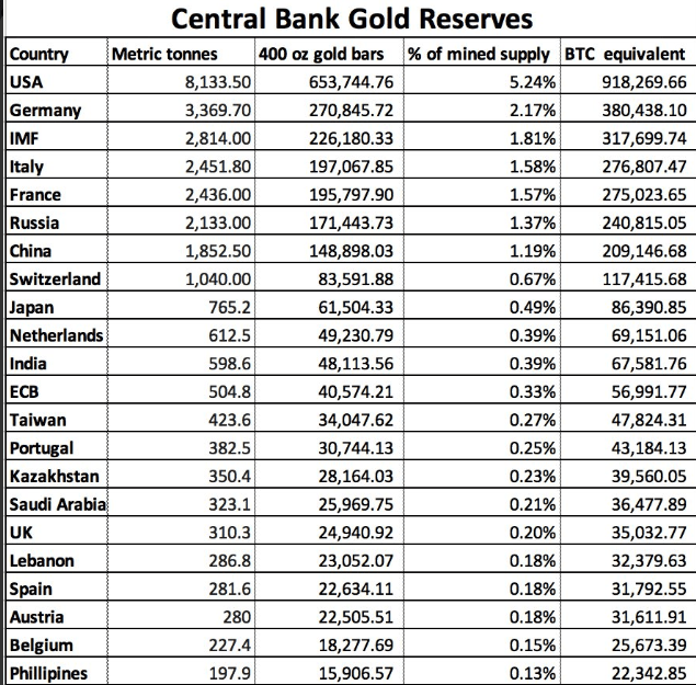 Bitcoin circulation and Gold reserves | Source: Twitter
