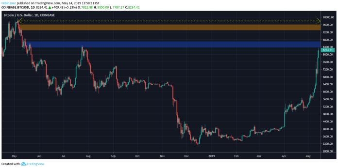 Key resistance levels after the $8,300 mark | Source: Trading View