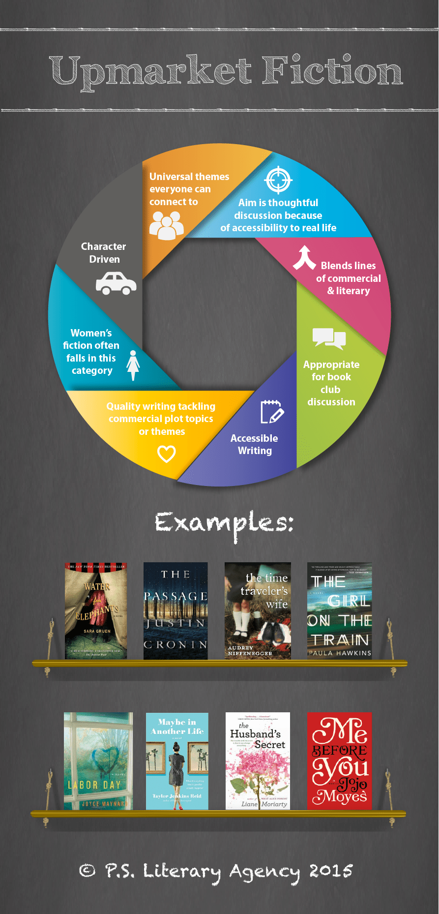 Infographic: Do You Know The Difference Between Literary, Upmarket and Commercial Fiction?