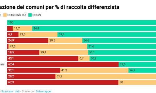 Produzione e raccolta differenziata di rifiuti urbani in Toscana