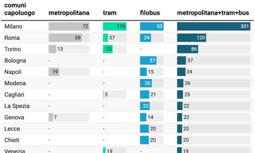 Il trasporto pubblico nei 109  comuni capoluogo