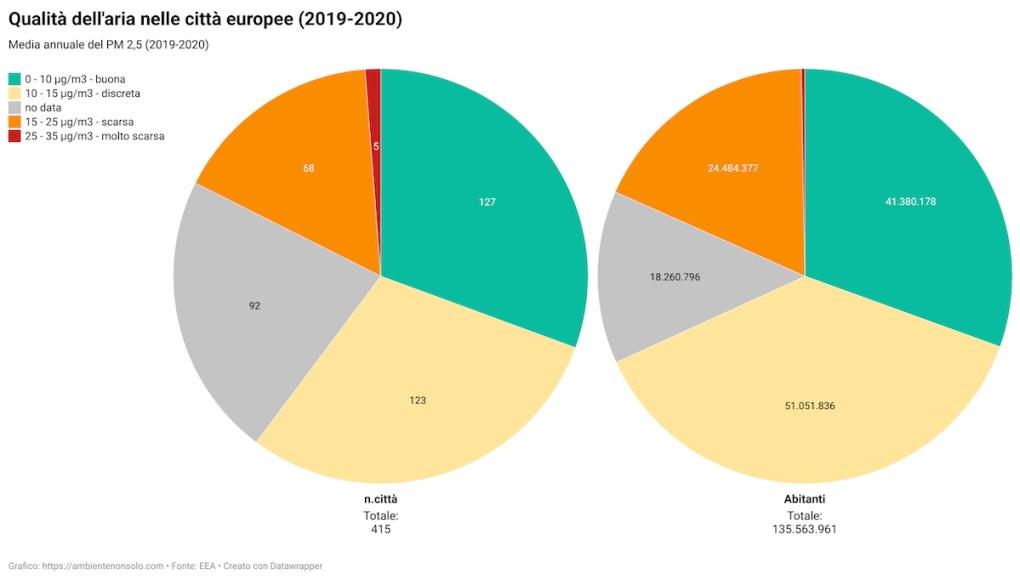 Qualità dell'aria nelle città europee