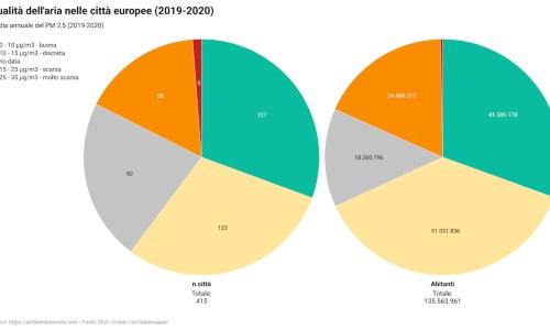 La qualità dell'aria nelle città europee