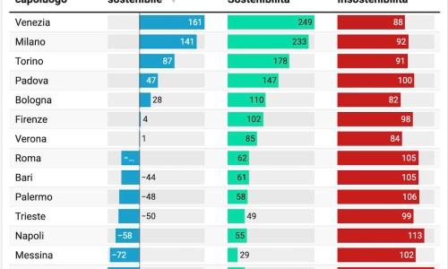 Un indicatore di mobilità sostenibile per i 109 comuni capoluogo