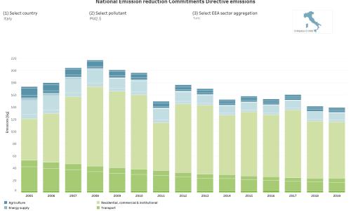 L'Italia entro il 2030 deve ridurre fra il 10 ed il 30% le emissioni di NOx e PM2,5