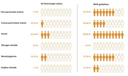 Ancora troppo inquinamento atmosferico in molti stati europei: i dati dell'Agenzia Europea per l'Ambiente