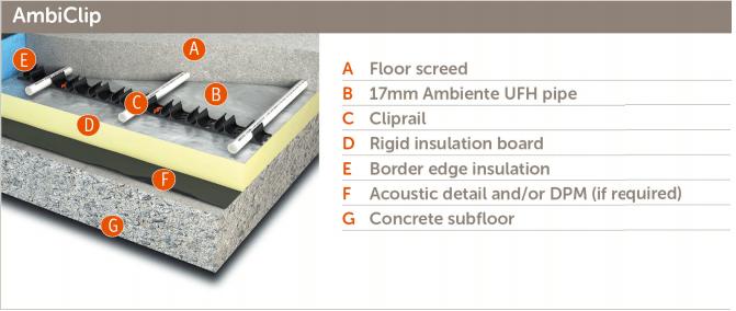 ambiente UFH design guide