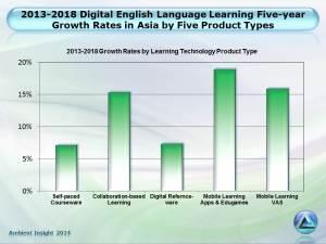 Digital English Language Learning – Asia Region Report ...