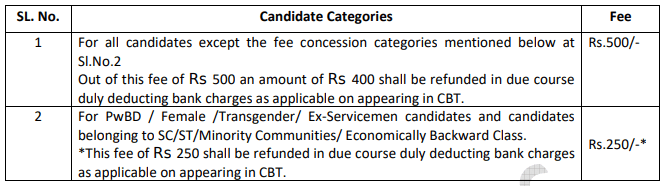rrc recruitment 2019 examination fees