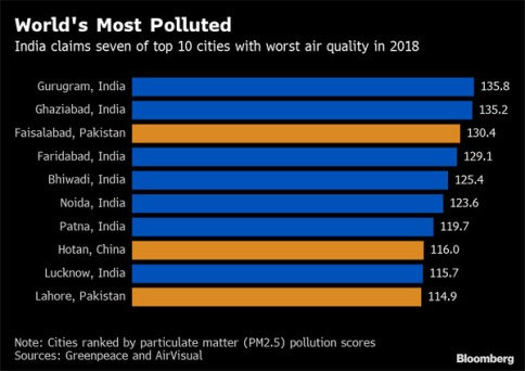 Most polluted cities in the world; 7 of top 10 cities are in India