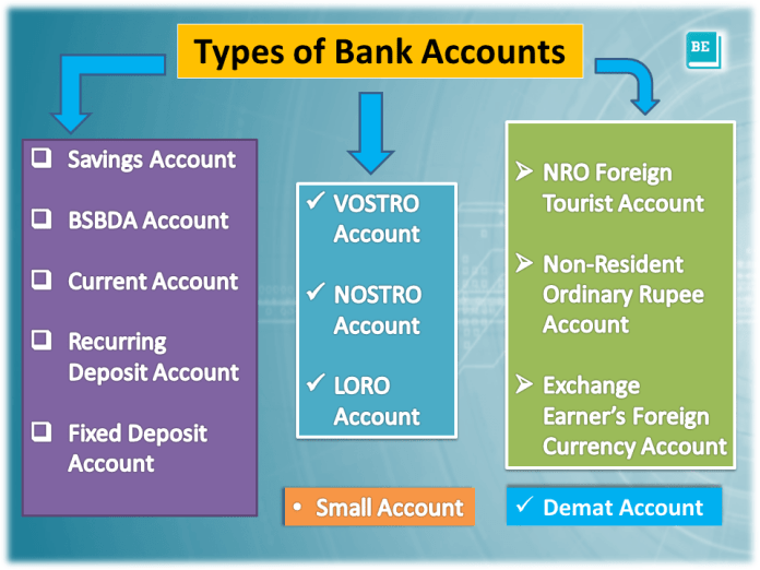 different traditional types of bank accounts in india