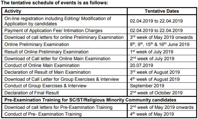 sbi po important dates