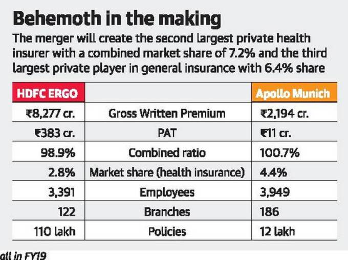 Apollo Munich to merge with HDFC ERGO