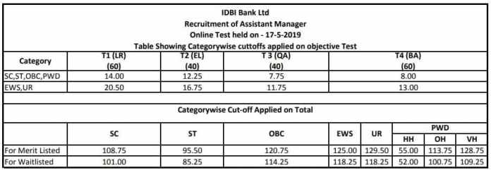 IDBI ASSISTANT MANAGER 2019 Cutoff