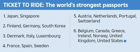 World's most powerful passports index