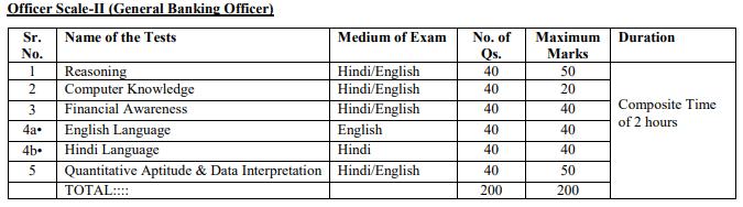 RRB GBO Exam Pattern
