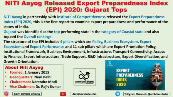 NITI Aayog Released Export Preparedness Index (EPI) 2020: Gujarat Tops
