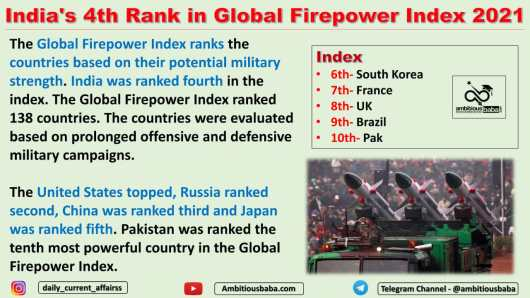 India's 4th Rank in Global Firepower Index 2021